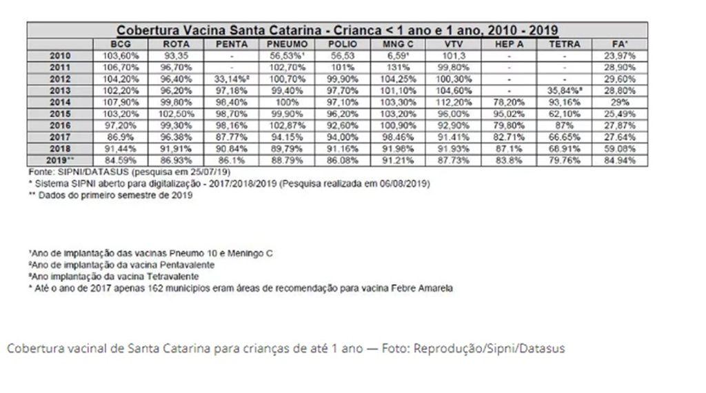 Cobertura vacinal de Santa Catarina para crianças de até 1 ano