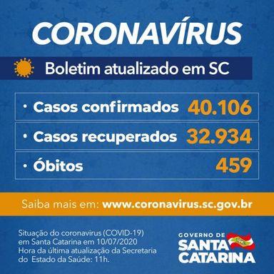 Coronavírus em SC: Estado confirma 40.106 casos e 459 mortes por Covid-19