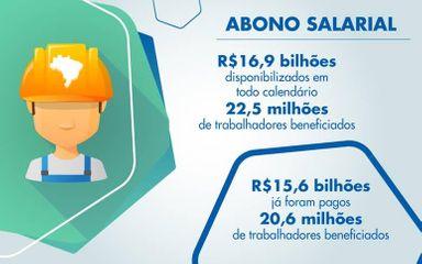 Saque do Abono Salarial vai até o dia 28 de junho