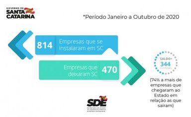 Mesmo com a pandemia, Santa Catarina atrai mais empresas e investimentos