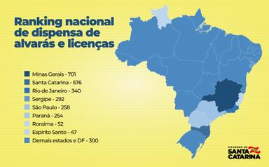 Santa Catarina está entre os estados que mais facilitam a abertura de empresas