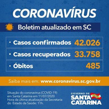 Estado confirma 42.026 casos e 485 mortes por Covid-19
